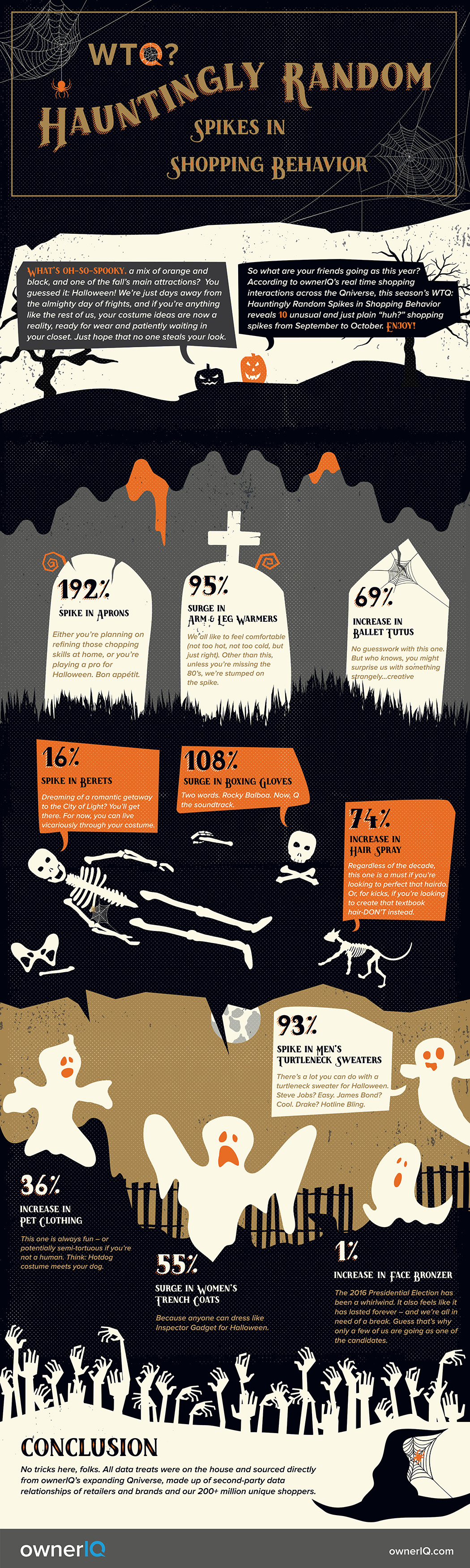 WTQ Hauntingly Random Spikes in Shopping Behavior Infographic