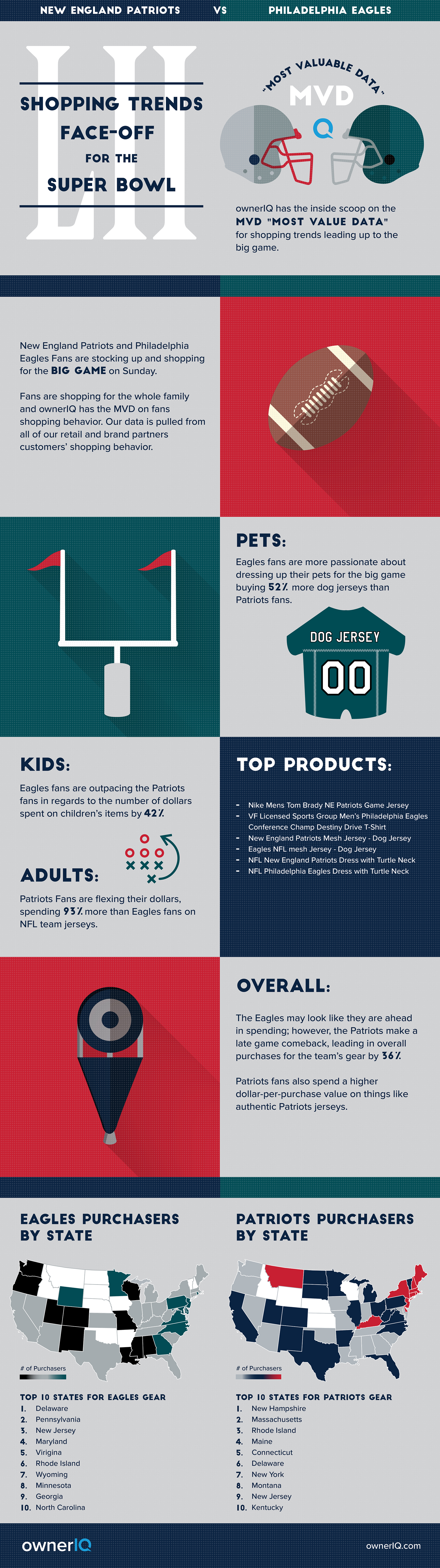 ownerIQ's Data Insights: Shopping Trends Face-off for the Super Bowl